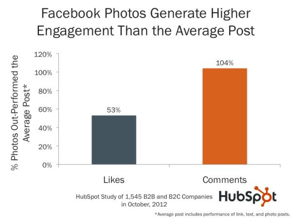 Multimedia - B2B Social Media Best Practice
