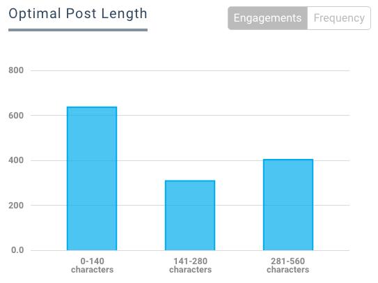 Optimize Post Length - B2B Social Media Tactic