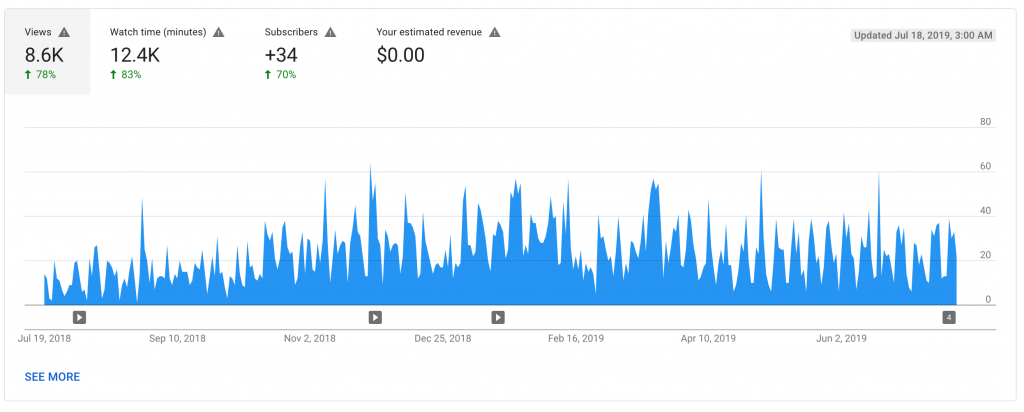 youtube analytics metrics: views