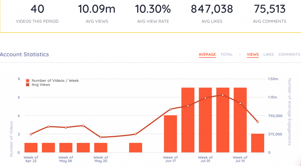 keyhol for youtube analytics metrics