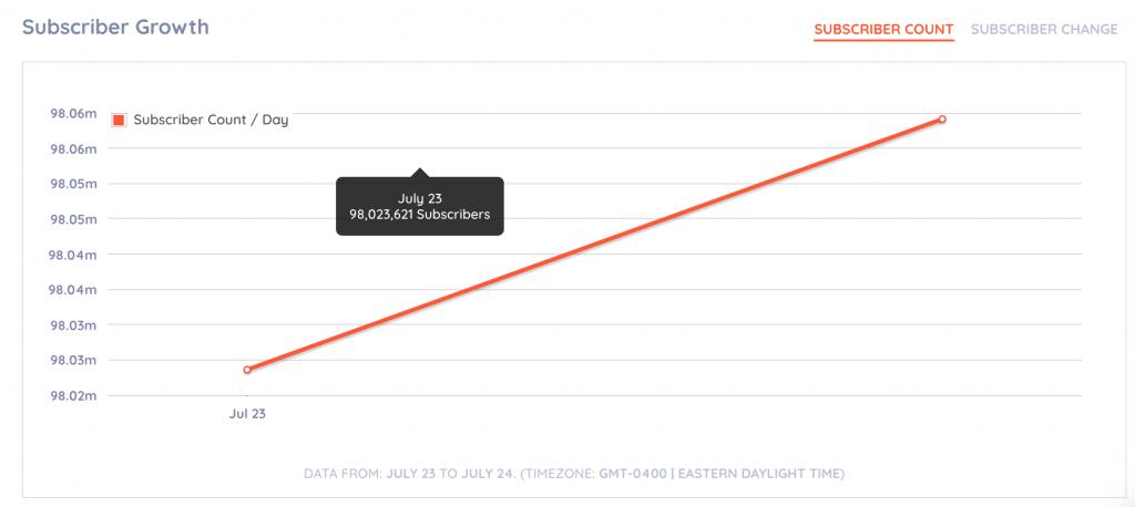 youtube analytics metrics: subscription metrics