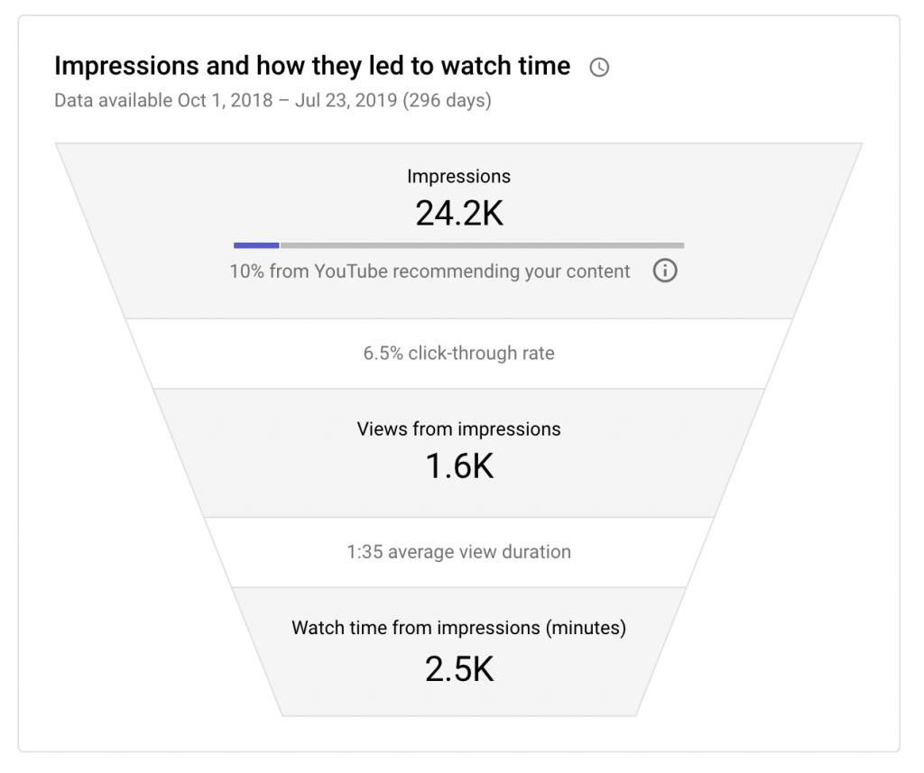 youtube analytics metrics: impressions