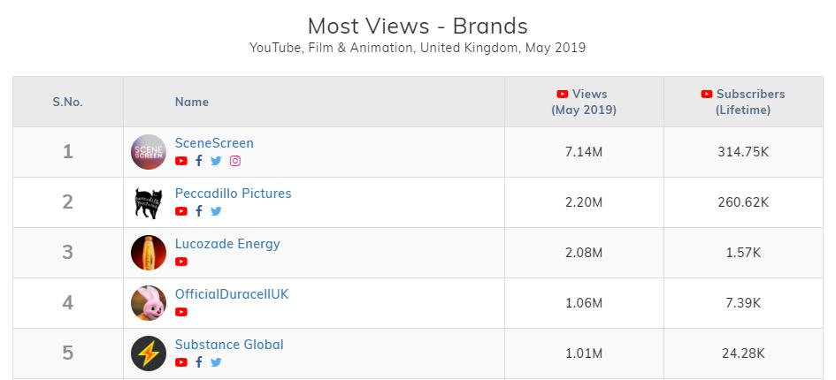 vidooly for youtube analytics metrics
