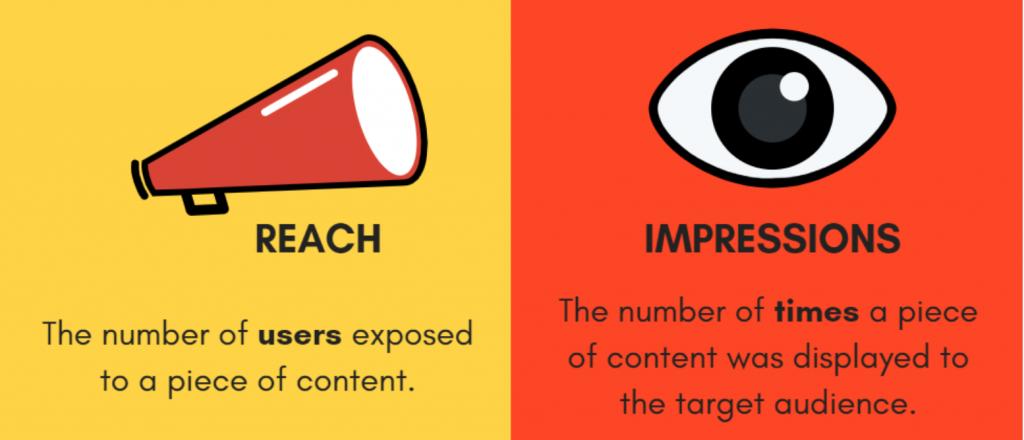 Social Media Marketing Metrics: Post Reach vs Post Impressions