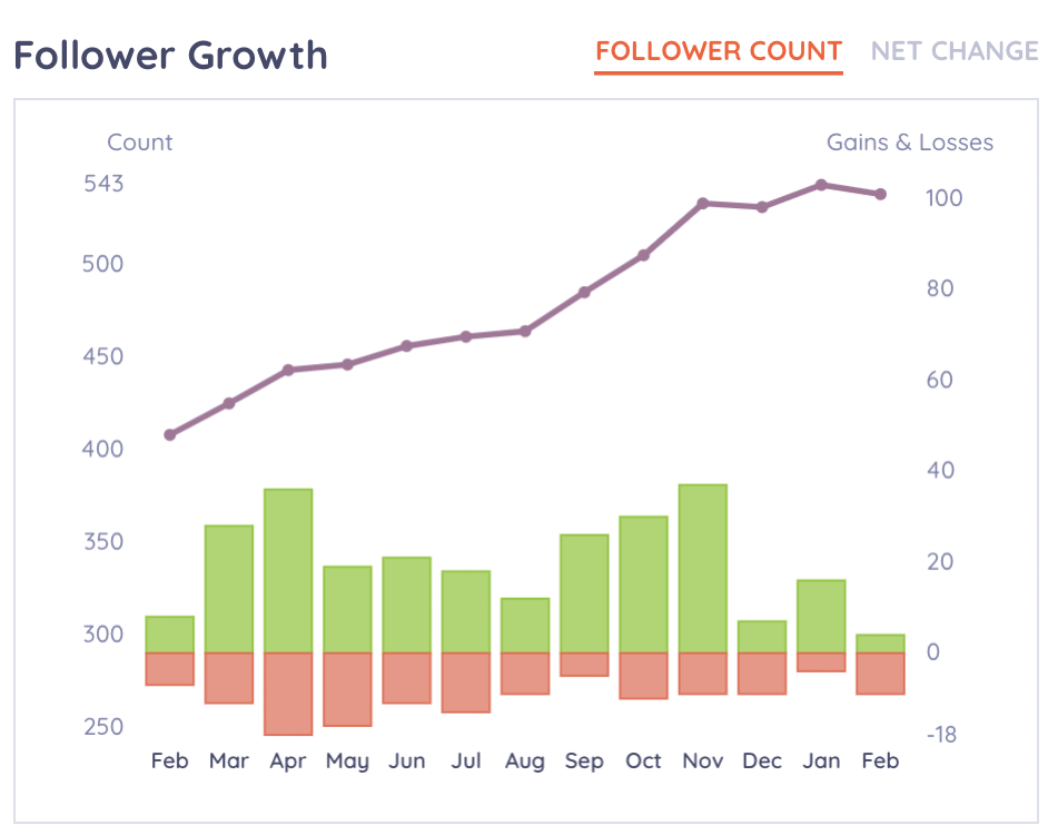 Keyhole social analytics - follower growth